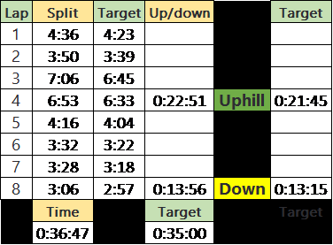 splits3